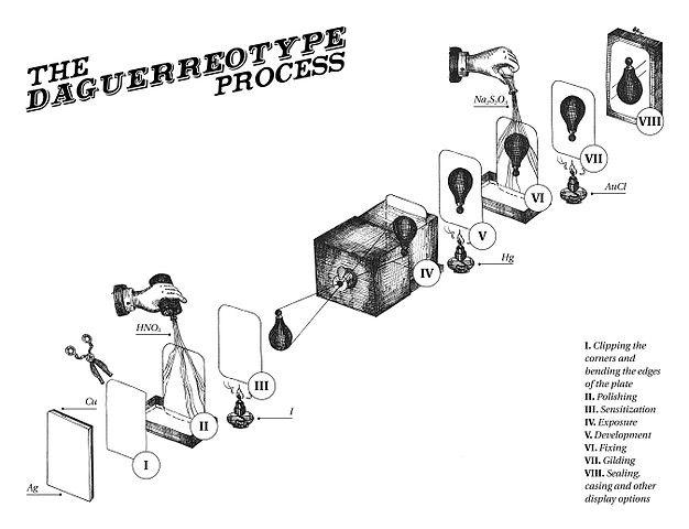 Daguerreotype_process